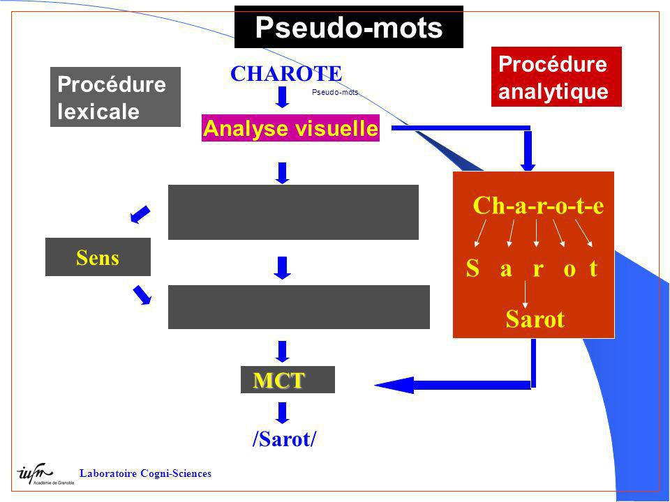 Pseudo-mots Ch-a-r-o-t-e S a r o t Sarot Procédure CHAROTE analytique
