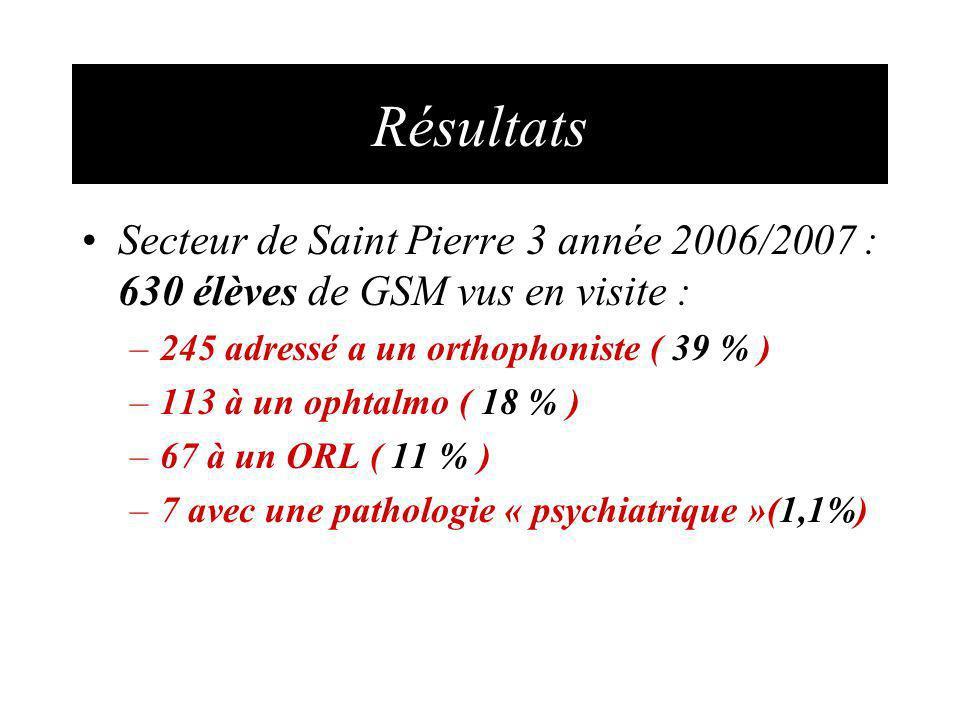 Résultats Secteur de Saint Pierre 3 année 2006/2007 : 630 élèves de GSM vus en visite : 245 adressé a un orthophoniste ( 39 % )