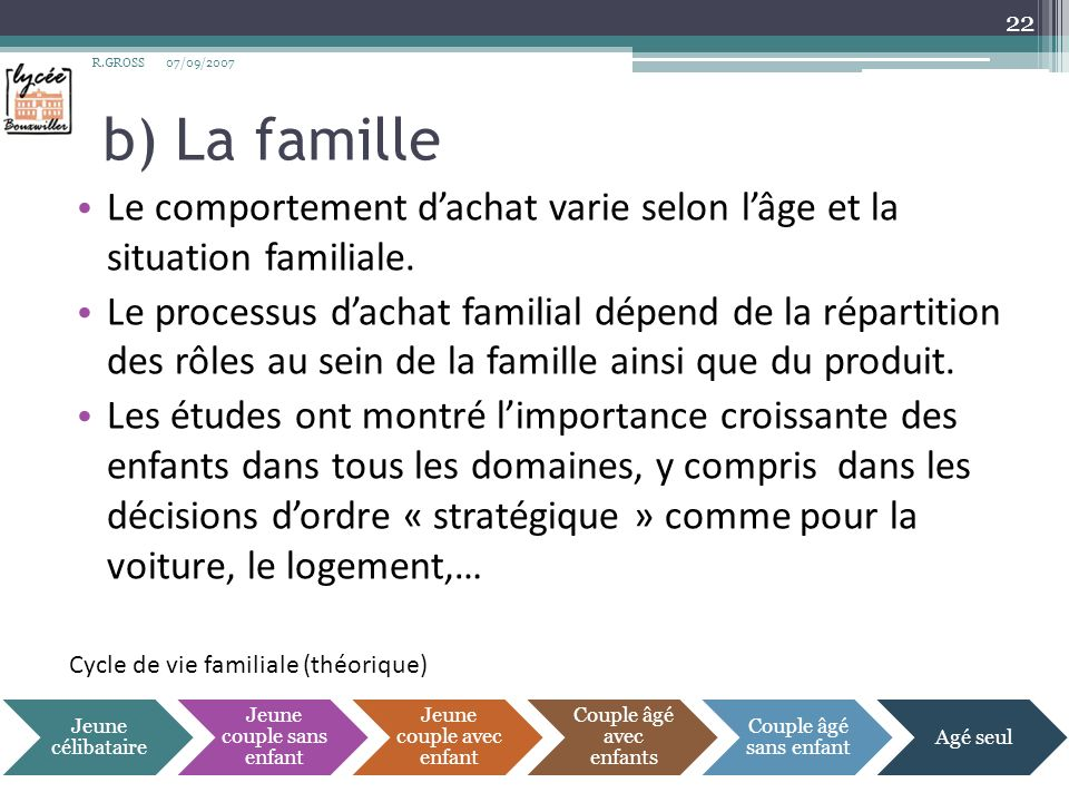 R.GROSS 07/09/2007. b) La famille. Le comportement d'achat varie selon l'âge et la situation familiale.