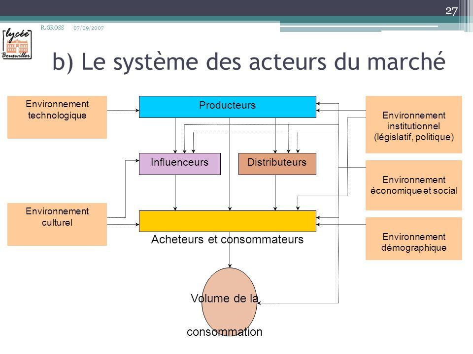 b) Le système des acteurs du marché