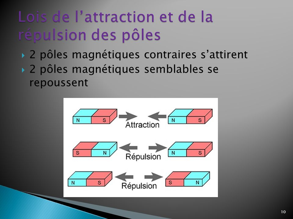Lois de l'attraction et de la répulsion des pôles