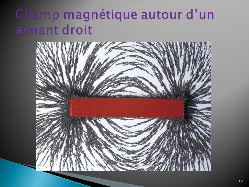 Champ magnétique autour d'un aimant droit