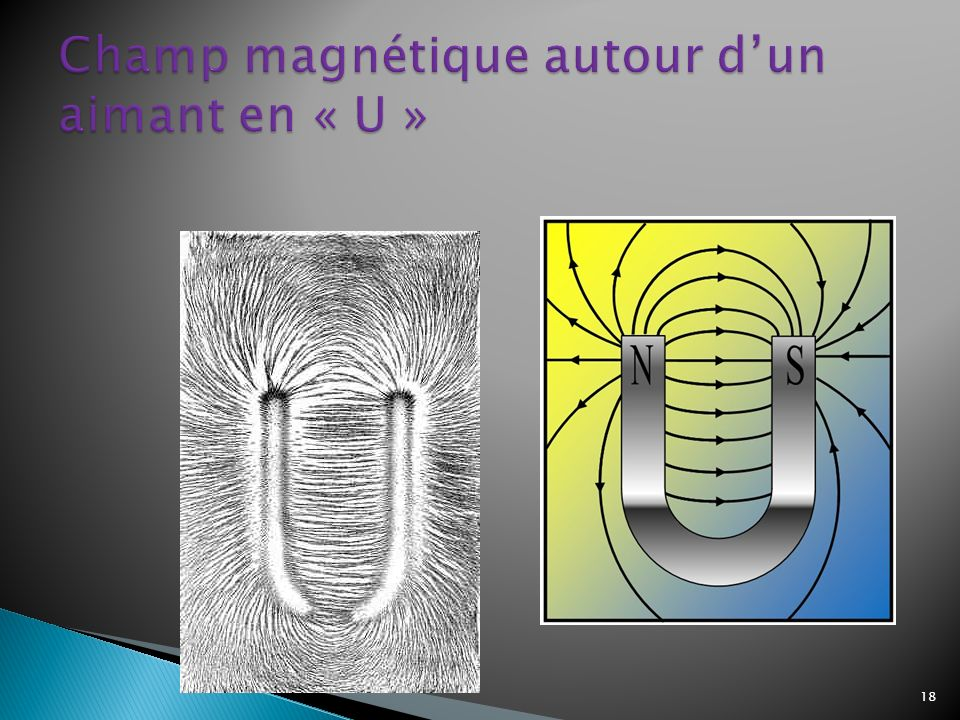 Champ magnétique autour d'un aimant en « U »