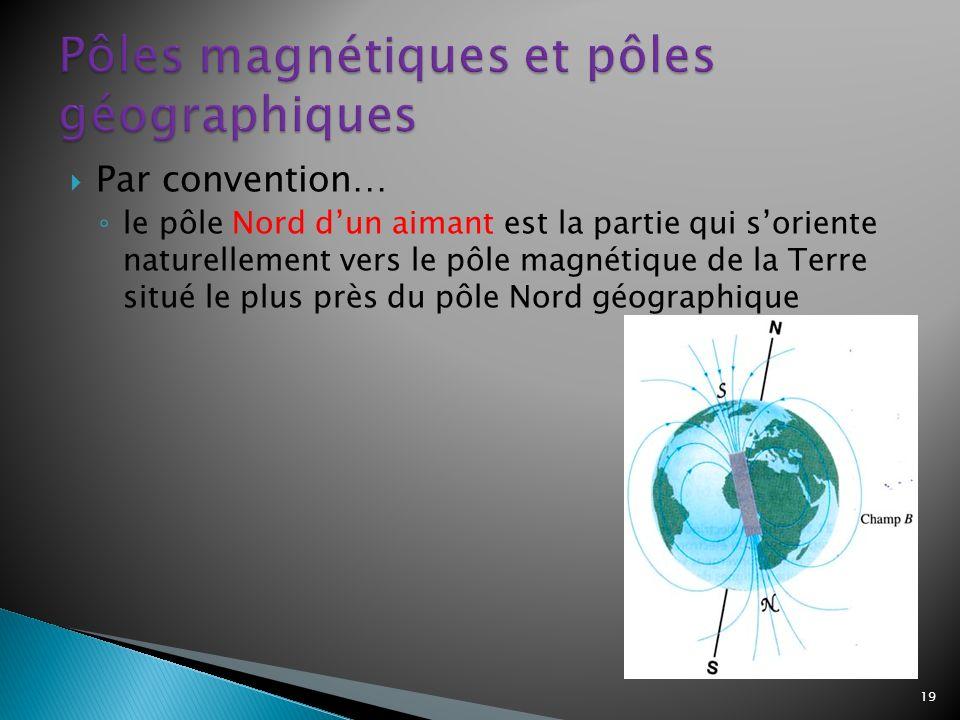 Pôles magnétiques et pôles géographiques