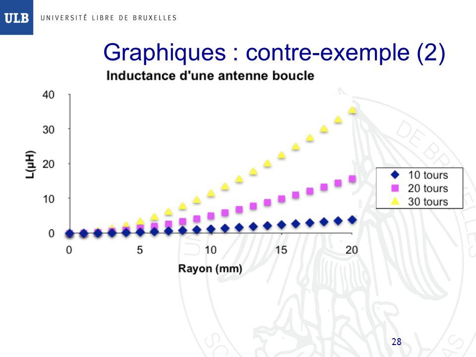 Graphiques : contre-exemple (2)