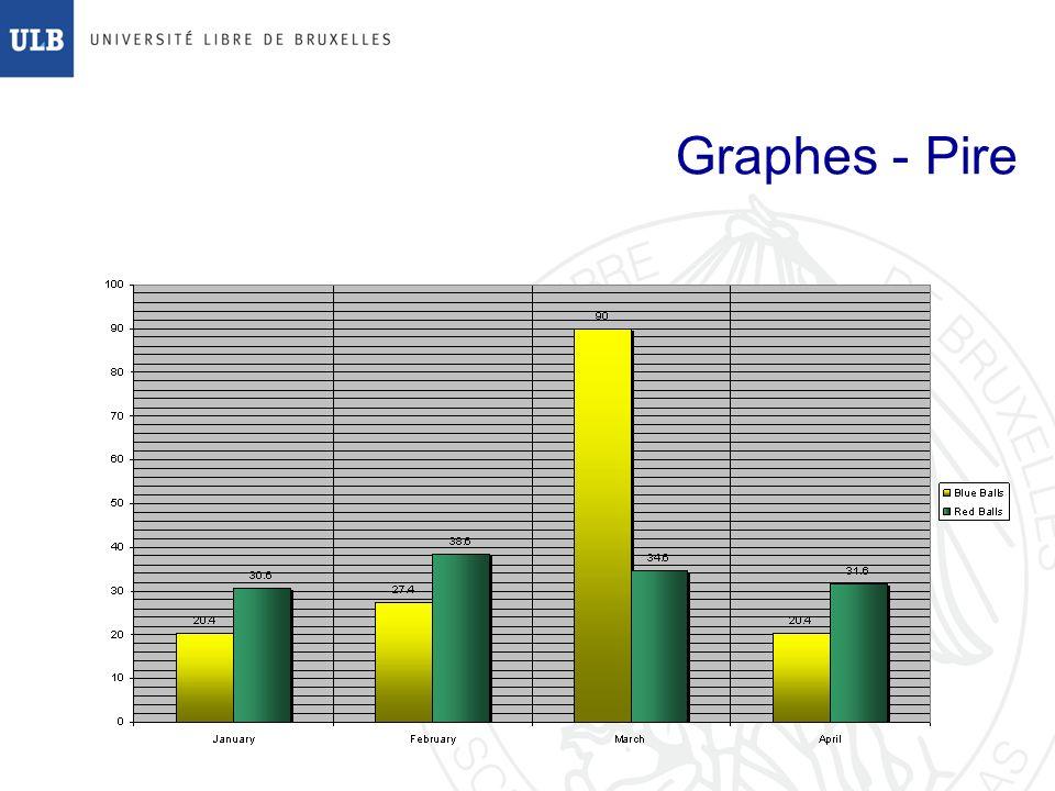 Graphes - Pire