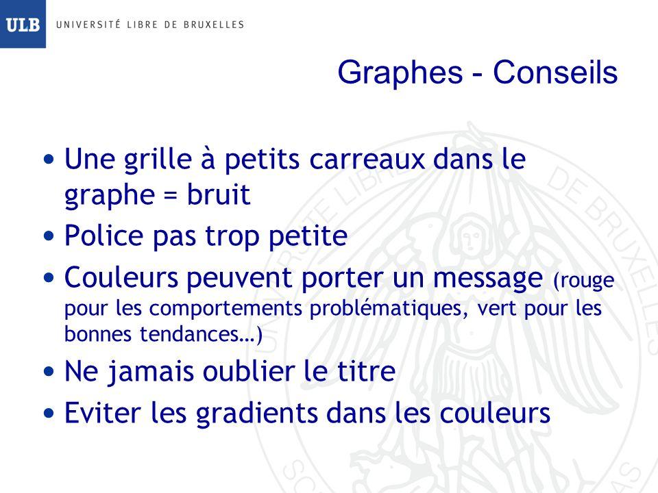 Graphes - Conseils Une grille à petits carreaux dans le graphe = bruit