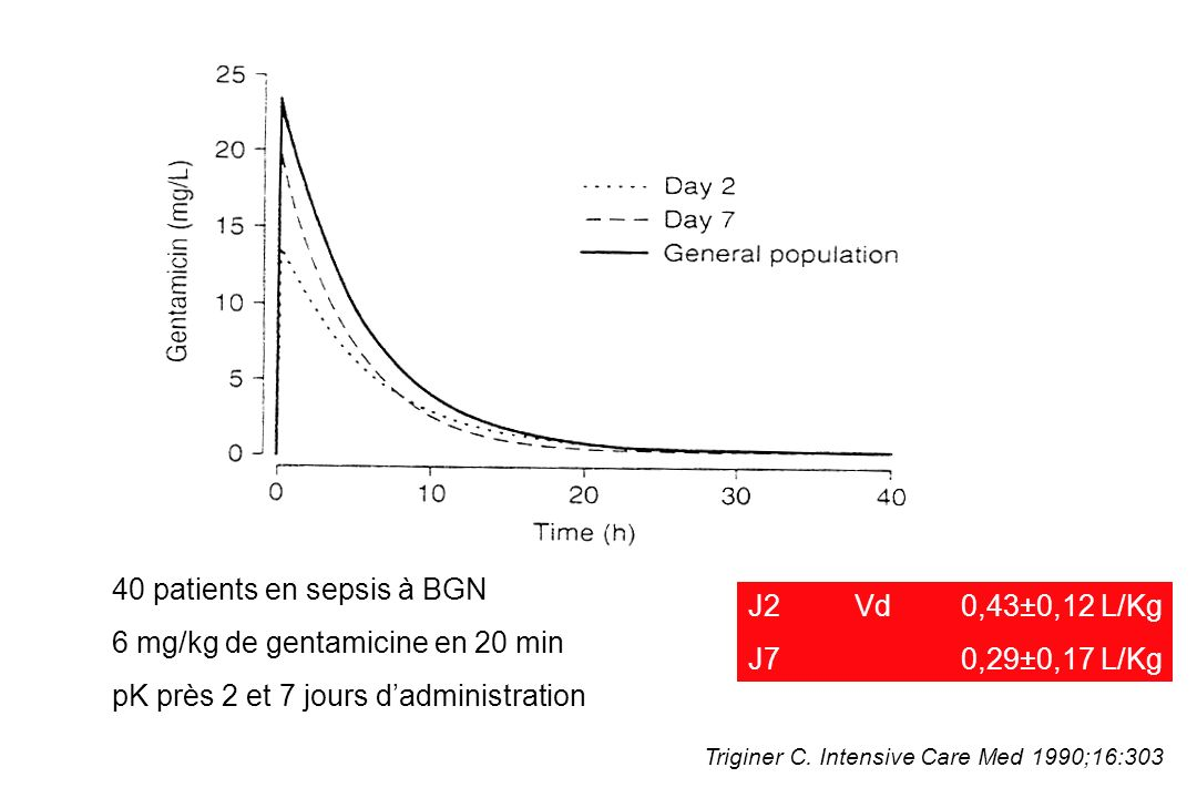 40 patients en sepsis à BGN 6 mg/kg de gentamicine en 20 min