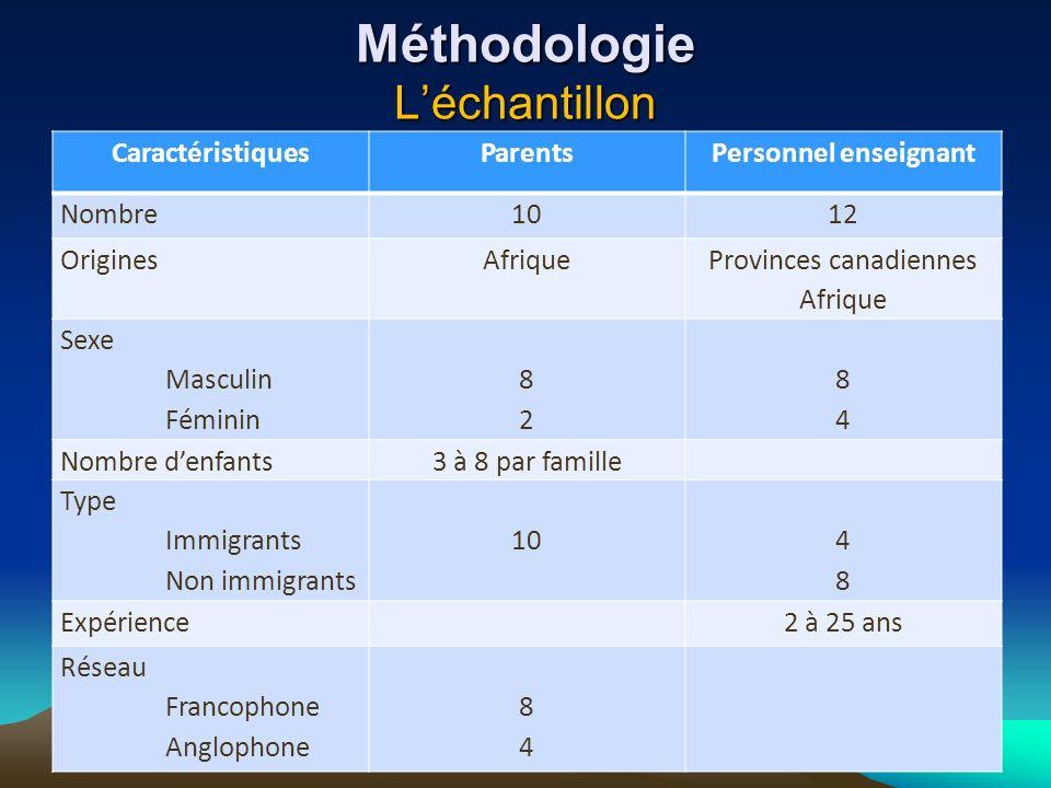 Méthodologie L'échantillon