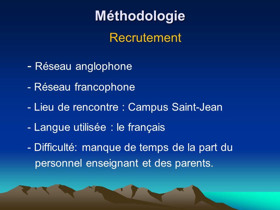 Méthodologie Recrutement - Réseau anglophone - Réseau francophone