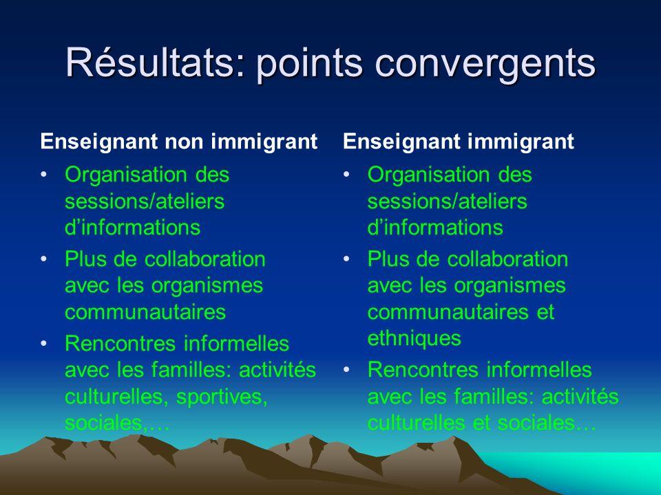 Résultats: points convergents