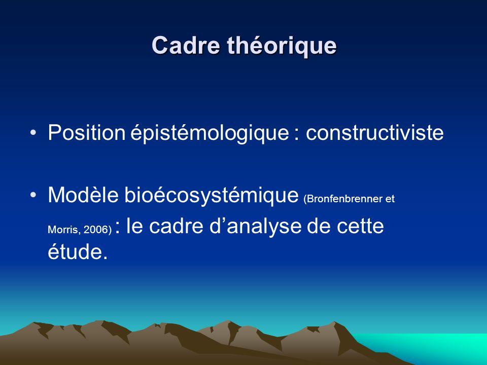 Cadre théorique Position épistémologique : constructiviste