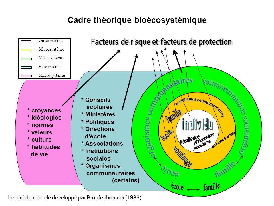 Cadre théorique bioécosystémique