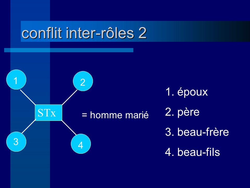 conflit inter-rôles 2 1. époux 2. père 3. beau-frère STx 4. beau-fils