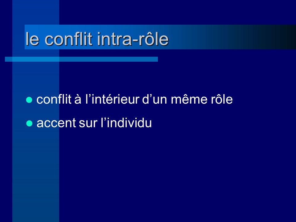 le conflit intra-rôle conflit à l'intérieur d'un même rôle