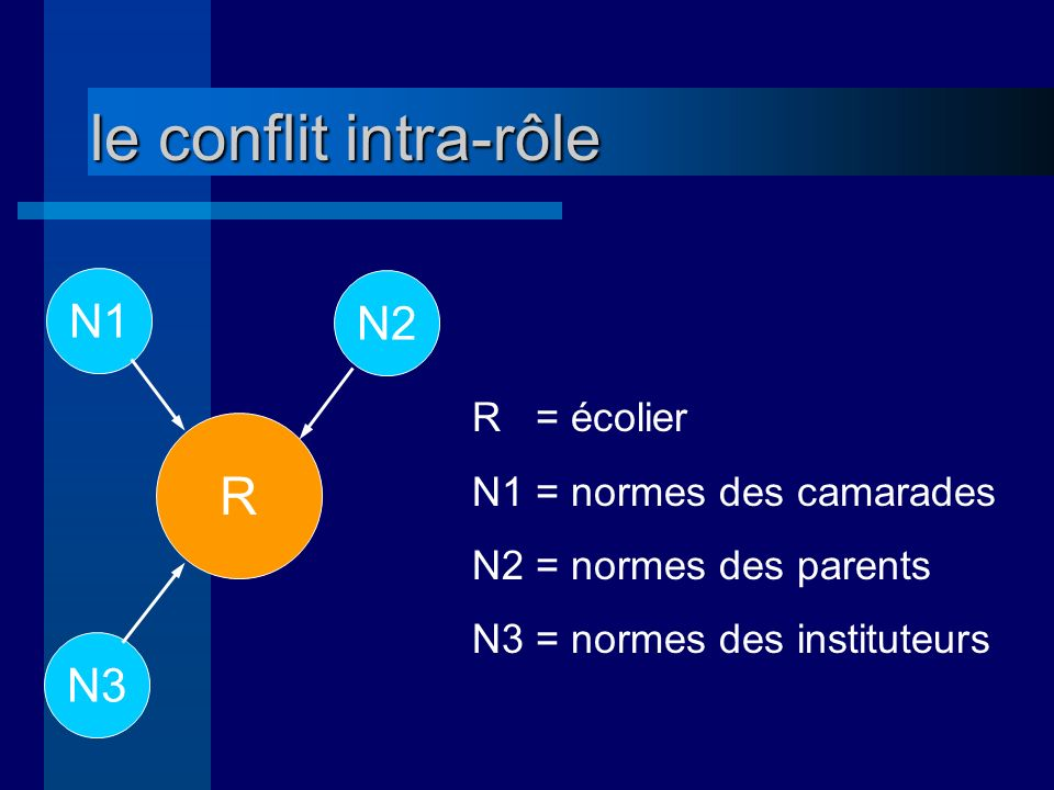 le conflit intra-rôle R N1 N2 N3 R = écolier N1 = normes des camarades