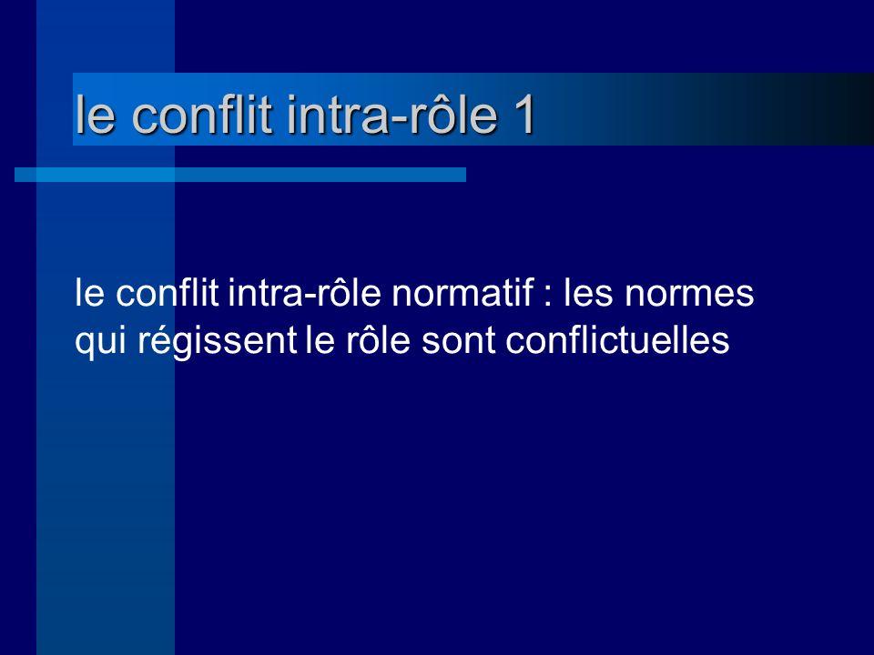 le conflit intra-rôle 1 le conflit intra-rôle normatif : les normes qui régissent le rôle sont conflictuelles.