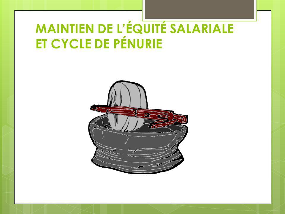 MAINTIEN DE L'ÉQUITÉ SALARIALE ET CYCLE DE PÉNURIE