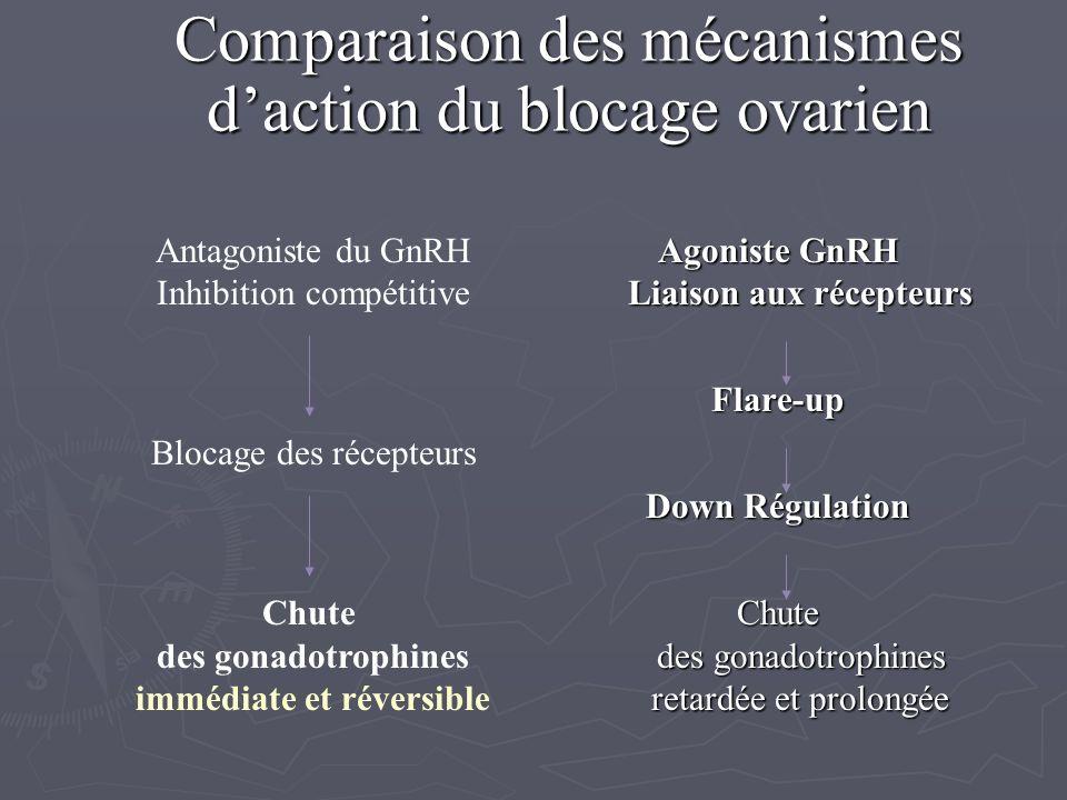 Comparaison des mécanismes d'action du blocage ovarien