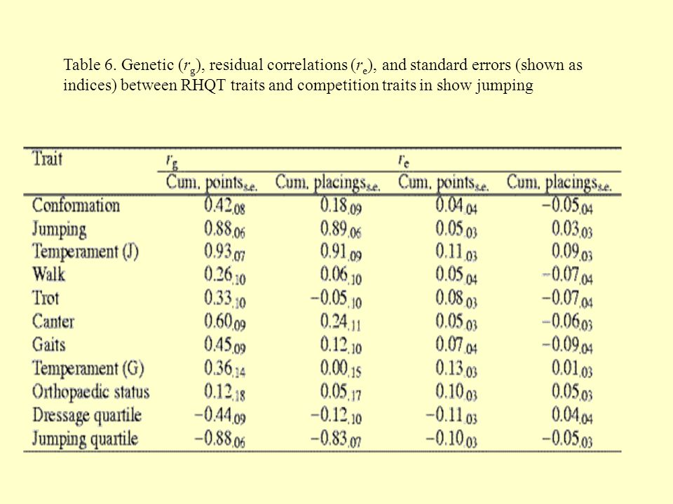 Table 6. Genetic (rg), residual correlations (re), and standard errors (shown as indices) between RHQT traits and competition traits in show jumping