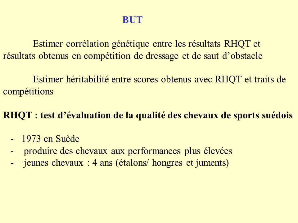 BUT. Estimer corrélation génétique entre les résultats RHQT et résultats obtenus en compétition de dressage et de saut d'obstacle.