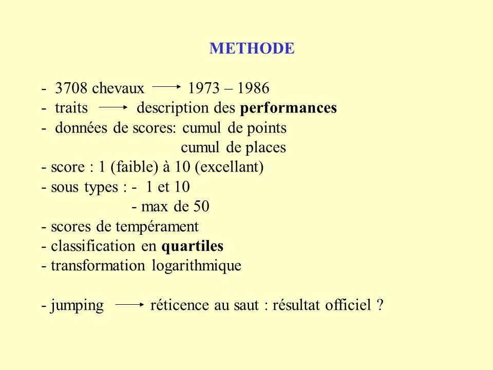 METHODE 3708 chevaux 1973 – 1986. - traits description des performances. données de scores: cumul de points.