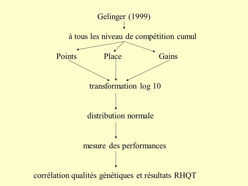 Gelinger (1999) à tous les niveau de compétition cumul. Points Place Gains.