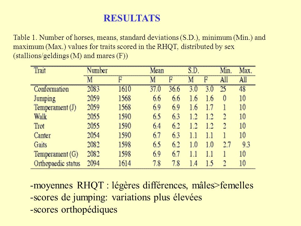 moyennes RHQT : légères différences, mâles>femelles