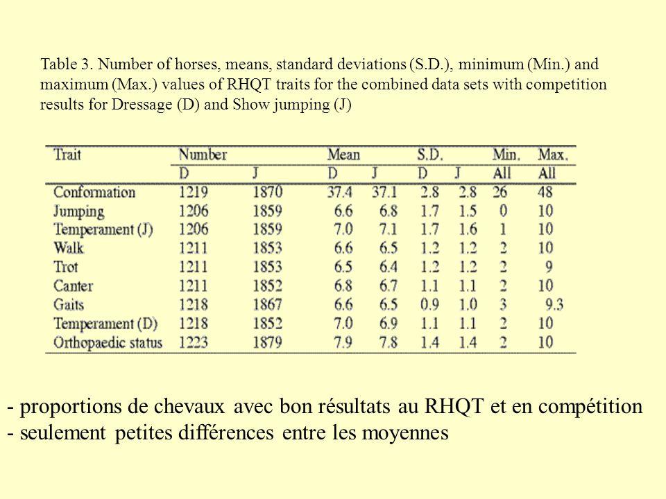 - proportions de chevaux avec bon résultats au RHQT et en compétition