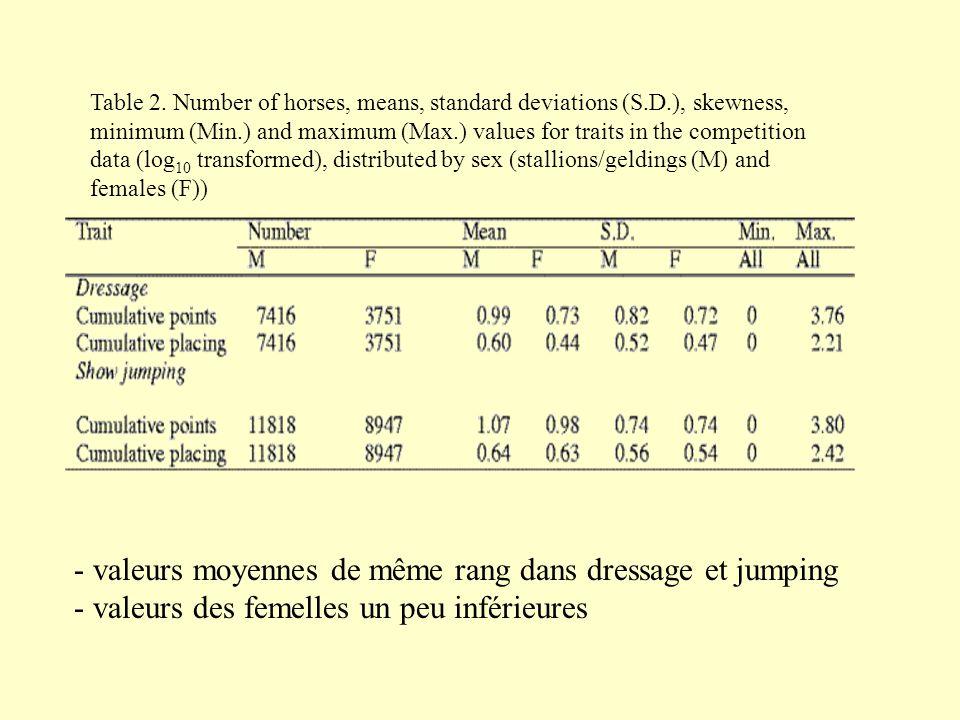 valeurs moyennes de même rang dans dressage et jumping