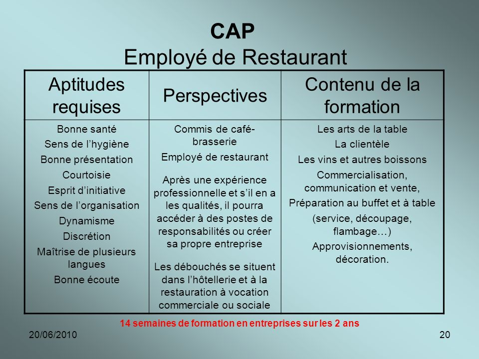 CAP Employé de Restaurant