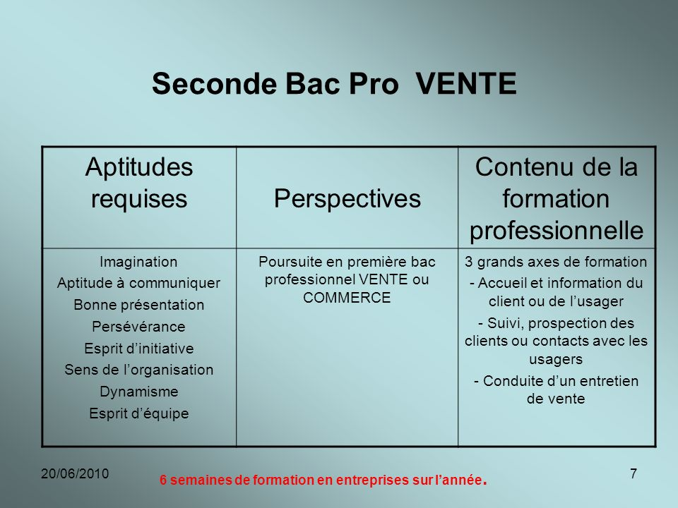 Seconde Bac Pro VENTE Aptitudes requises Perspectives