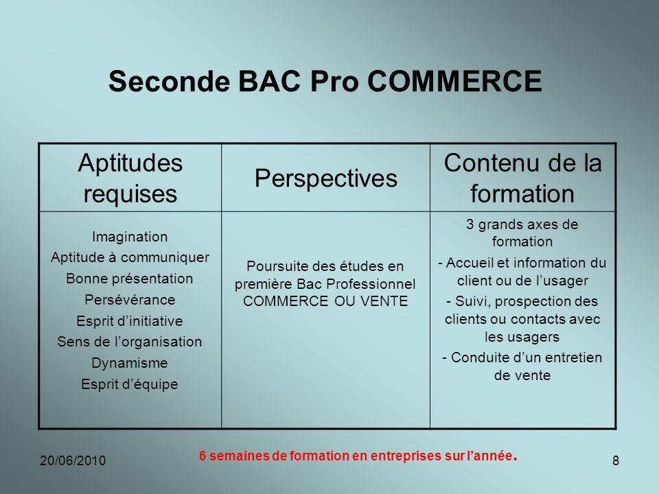 Seconde BAC Pro COMMERCE