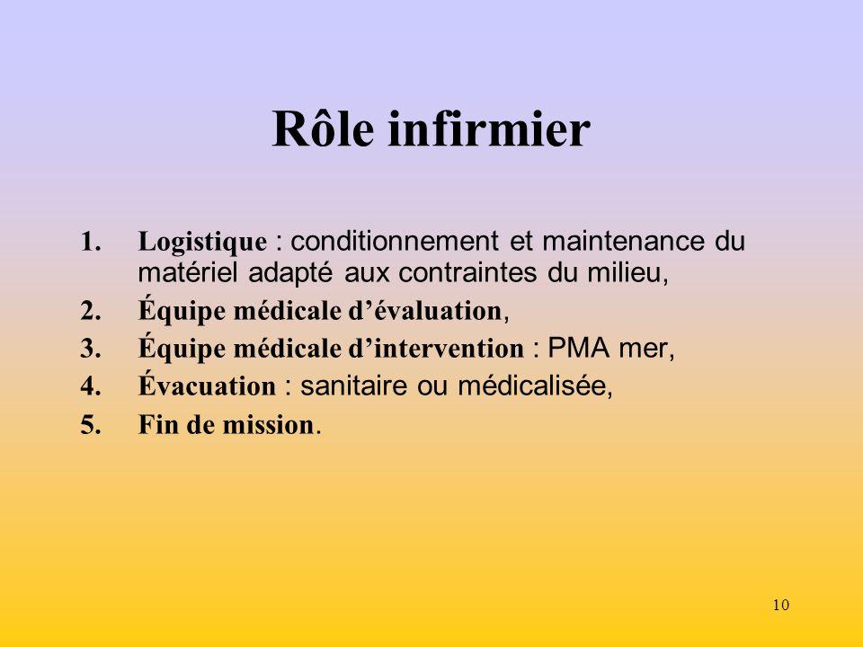 Rôle infirmier Logistique : conditionnement et maintenance du matériel adapté aux contraintes du milieu,