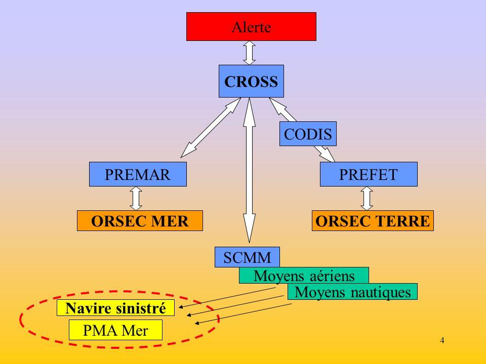 Alerte CROSS. CODIS. PREMAR. PREFET. ORSEC MER. ORSEC TERRE. SCMM. Moyens aériens. Moyens nautiques.