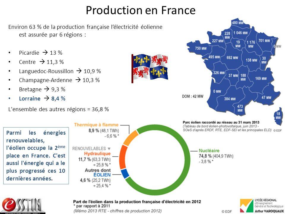 Production en France Environ 63 % de la production française l'électricité éolienne est assurée par 6 régions :