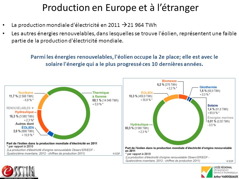Production en Europe et à l'étranger
