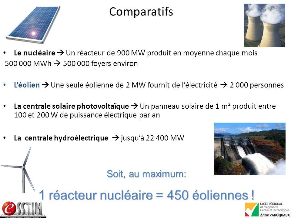 1 réacteur nucléaire = 450 éoliennes !