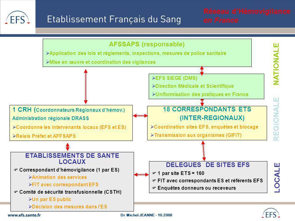 AFSSAPS (responsable) ETABLISSEMENTS DE SANTE LOCAUX