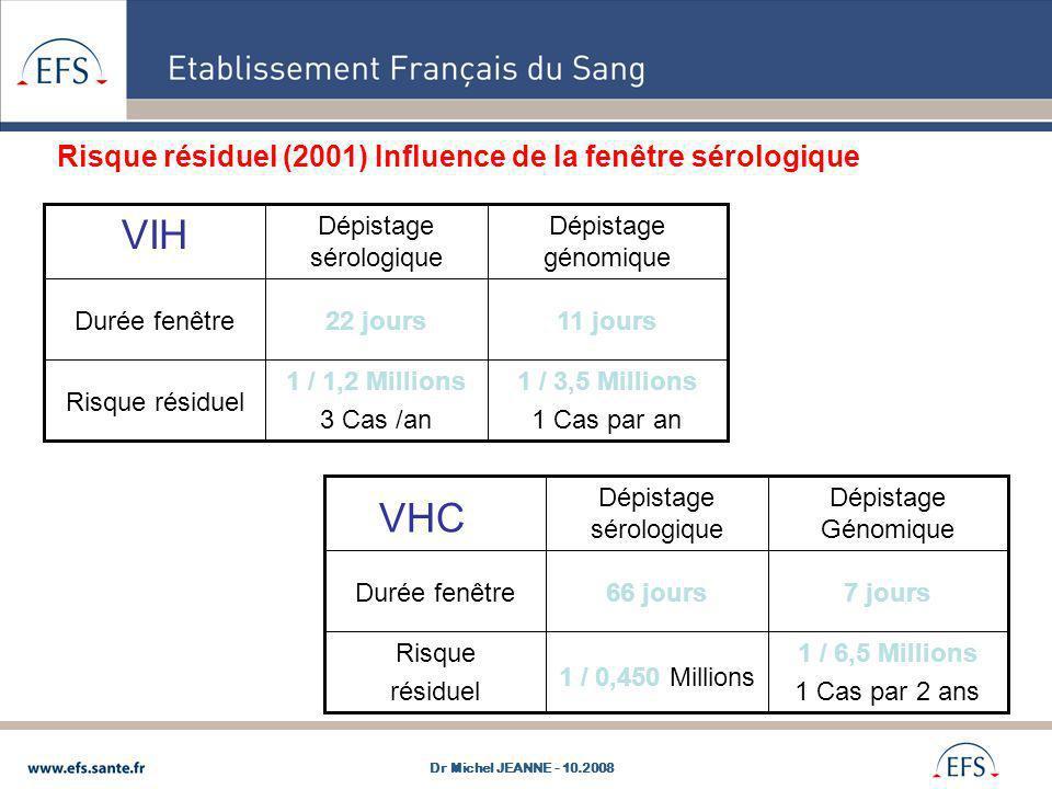 Risque résiduel (2001) Influence de la fenêtre sérologique