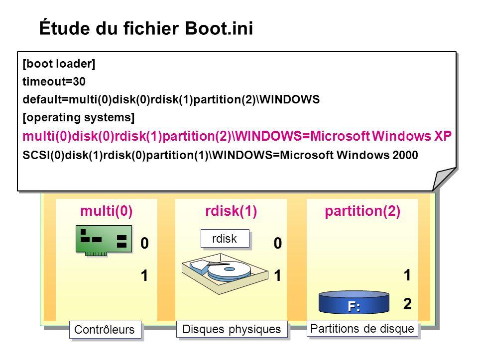 Étude du fichier Boot.ini