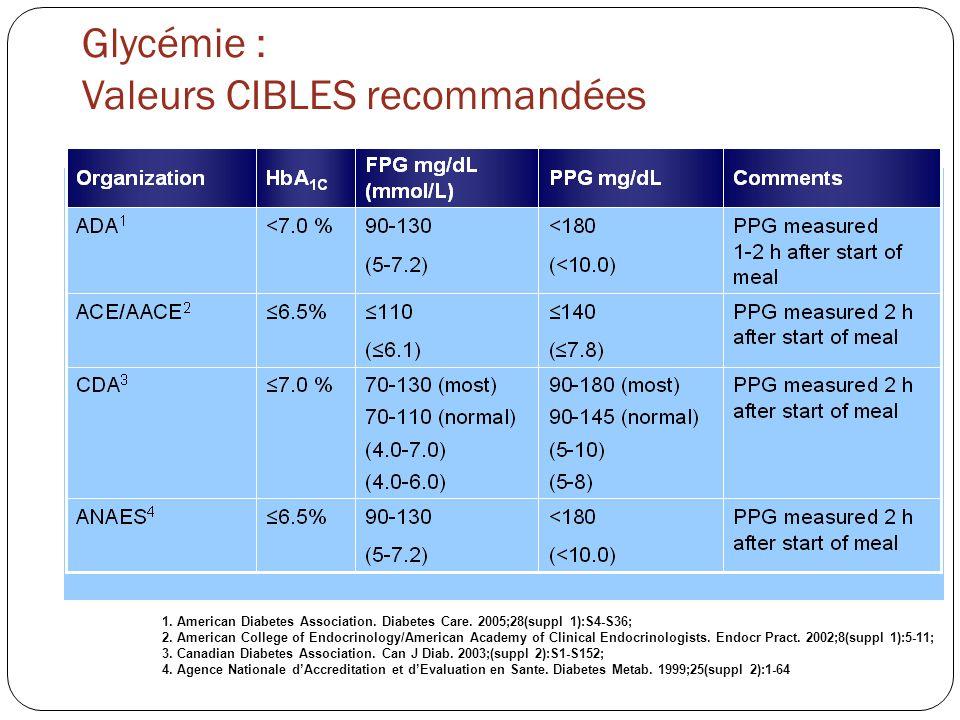 Glycémie : Valeurs CIBLES recommandées