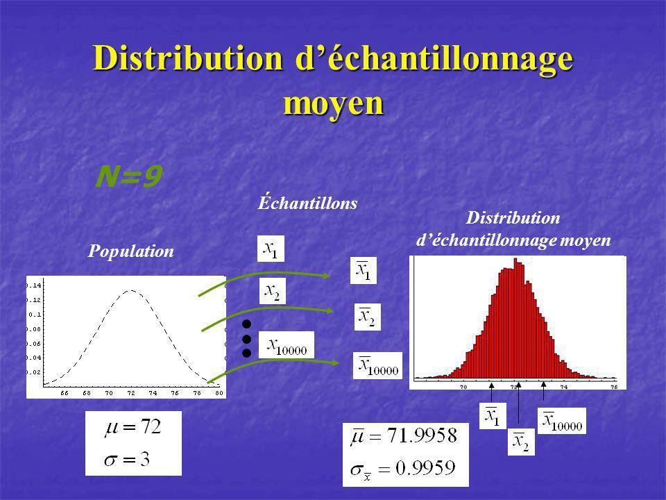 Distribution d'échantillonnage moyen