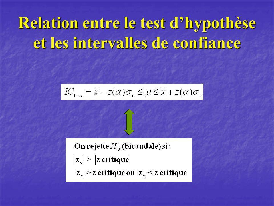 Relation entre le test d'hypothèse et les intervalles de confiance