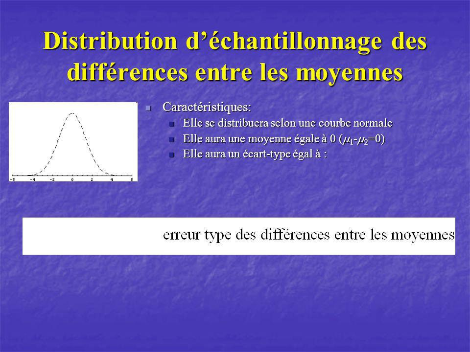 Distribution d'échantillonnage des différences entre les moyennes