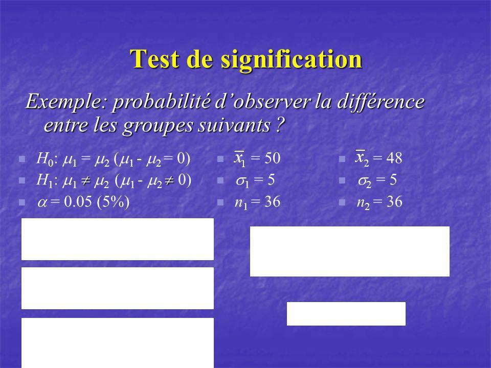 Test de signification Exemple: probabilité d'observer la différence entre les groupes suivants H0: m1 = m2 (m1 - m2 = 0)