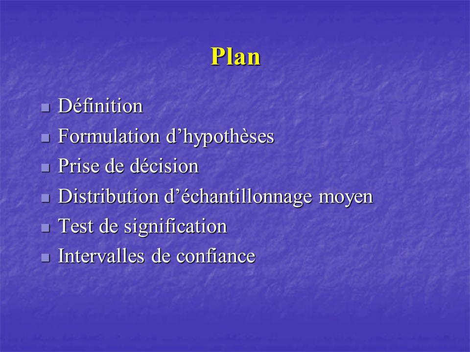 Plan Définition Formulation d'hypothèses Prise de décision
