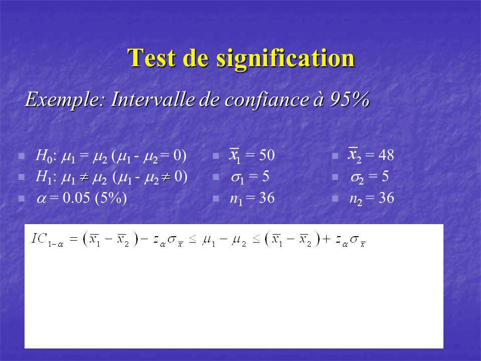 Test de signification Exemple: Intervalle de confiance à 95%