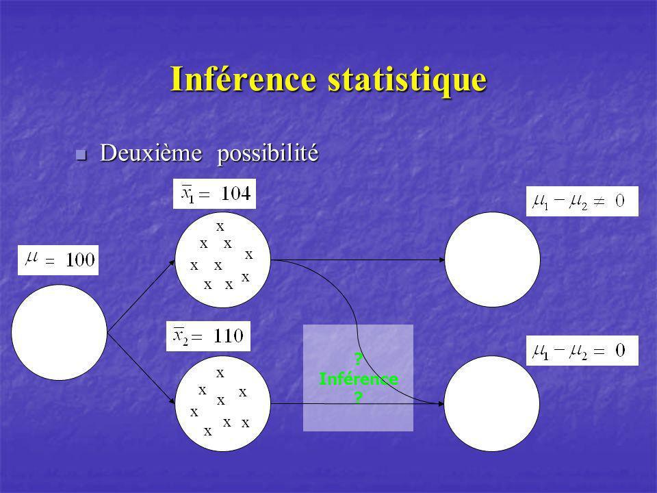 Inférence statistique