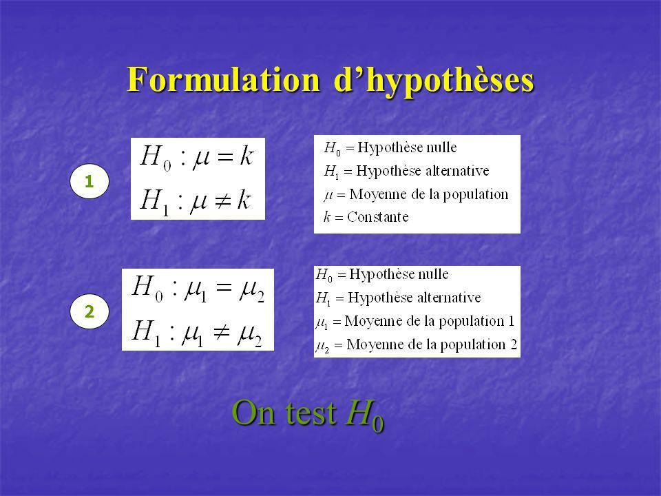 Formulation d'hypothèses